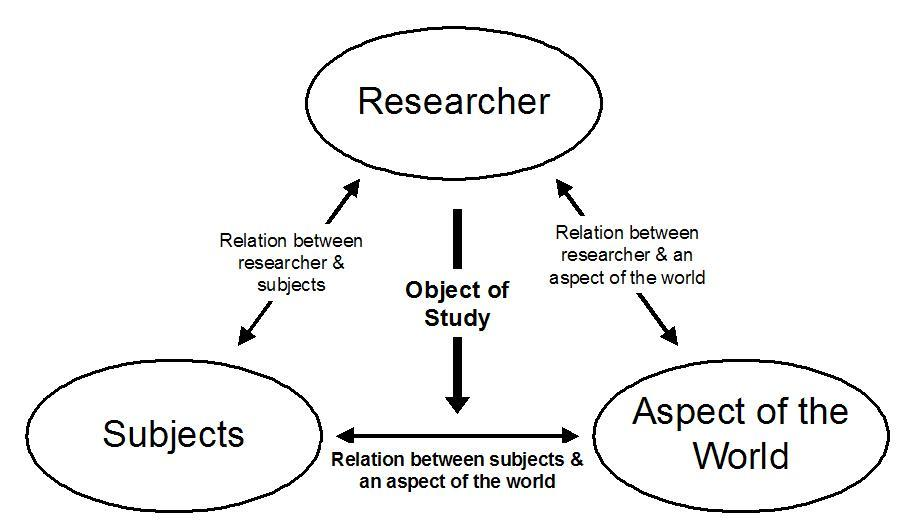 positivist research method